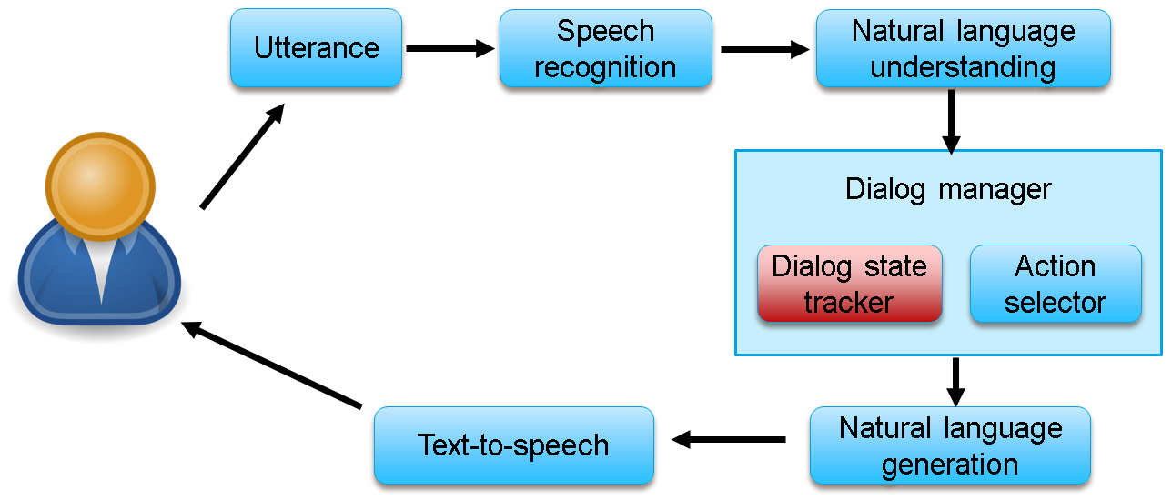 Adobe-MIT submission to the DSTC 4 Spoken Language Understanding pilot task