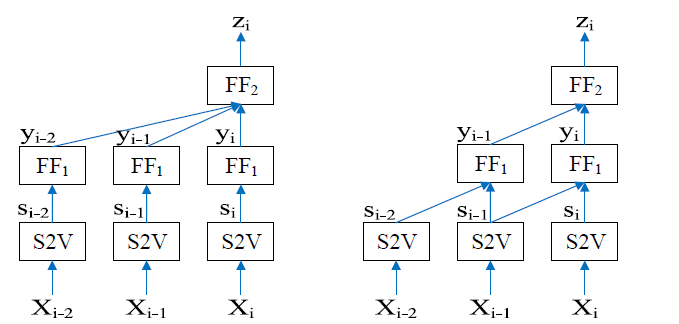 Sequential Short-Text Classification with Recurrent and Convolutional Neural Networks